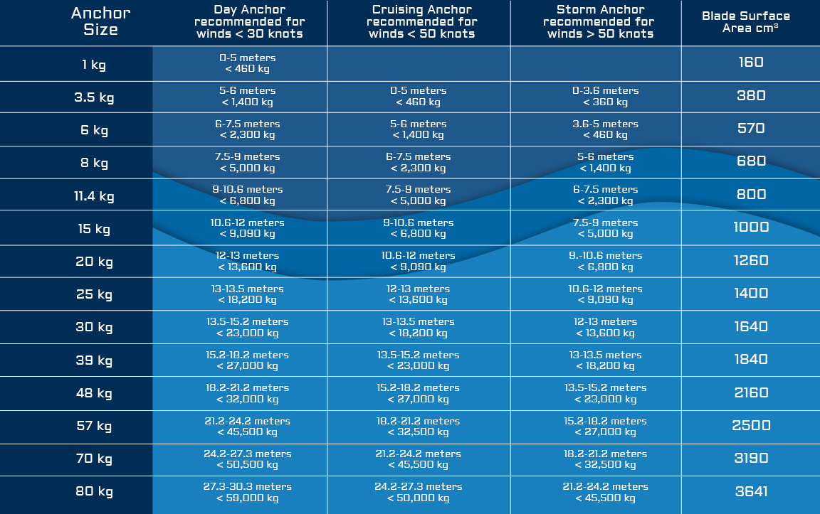 Anchor Sizing Guide Click To Enlarge